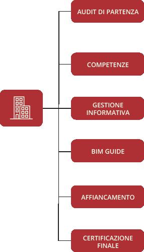 settore_costruzioni