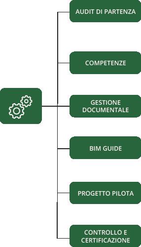 settore_progettazione